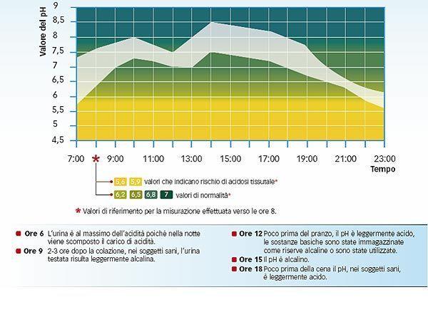 variazione grafico ph urine